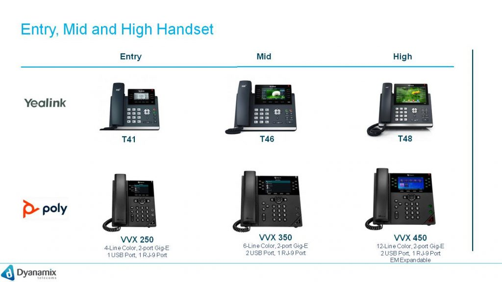 Entry, Mid and High Handset