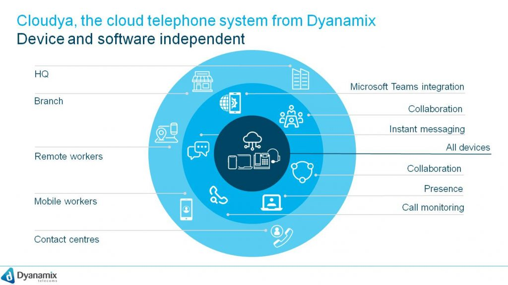 Cloudya, the cloud telephone system from Dyanamix, Device & Software independent  Remote workers Mobile Workers Contact Centres Microsoft Teams Integration Collaboration Instant Messaging All Devices Presence Call Monitoring