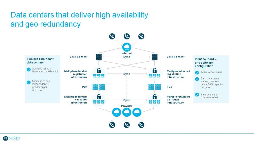 Data centers that deliver high availability and geo redundancy