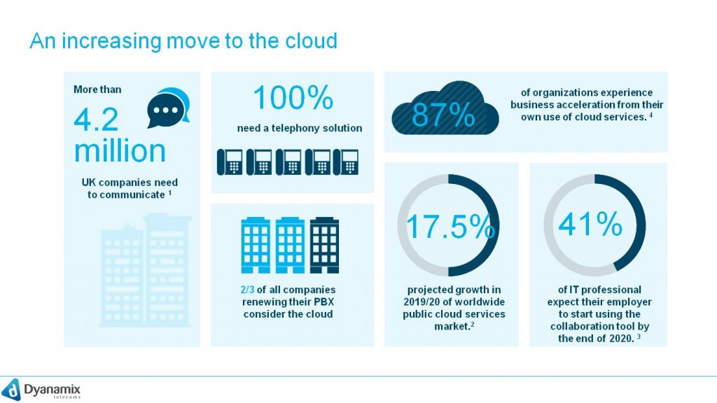 An increasing move to the cloud