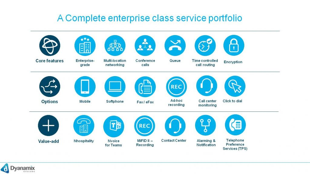 A complete enterprise class service portfolio