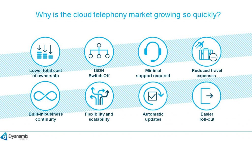 Why is the cloud telephony market growing so quickly?